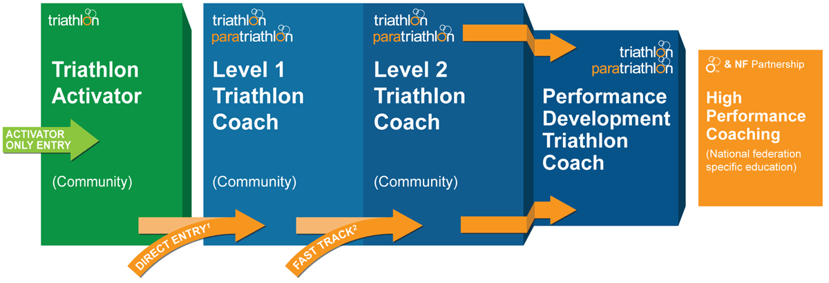 ITU Coaching Education Pathway