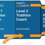 European Coaches; building for the future